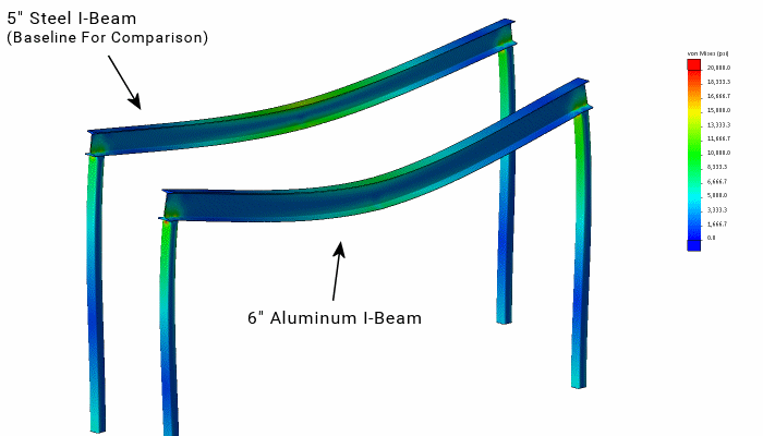 "Analysis with a 6"" Aluminum Beam"