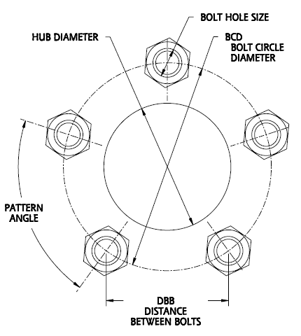 Dimensions in a Bolt Pattern