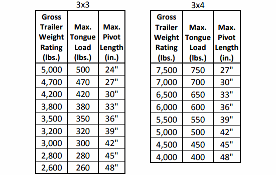 Fold-Away Coupler Load Specifications