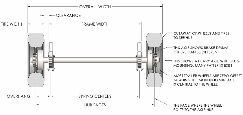 Trailer Axle Measurements and Definitions