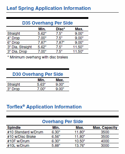 Chart Examples for Allowable Trailer Axle Overhang Dimensions