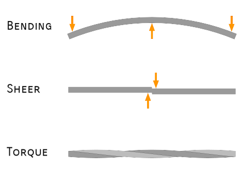 Beam Loading Illustration