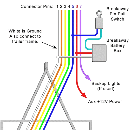 trailer wiring diagram – lights brakes routing wires
