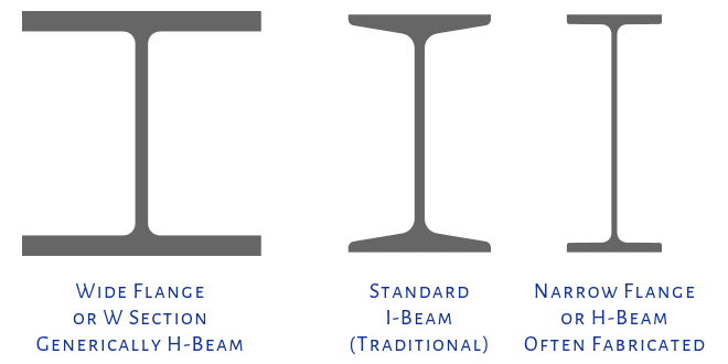 Some I-Beam Shapes as Variations.