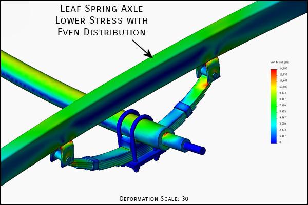 Leaf Spring Trailer Axle FEA