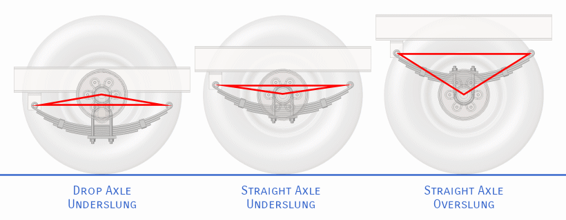 Stability Graphic for Overslung or Underslung Trailer Springs