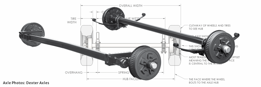 What Is The Right Trailer Axle Size?