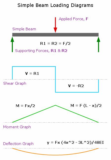 Simple Beam Loading Graphs