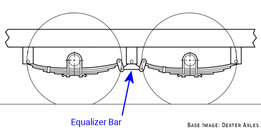 Equalizer Bar for Tandem Axles