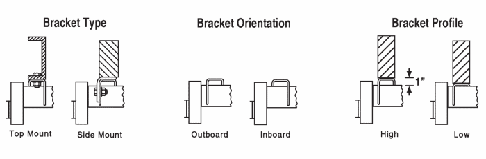 Torsion Axle Bracket Orientation