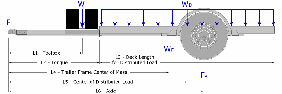 Trailer Hitch Ball Sizes >> Trailer Axle Position - Trailer Building: Where Does The ...