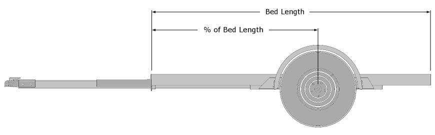 % of Trailer Bed Length