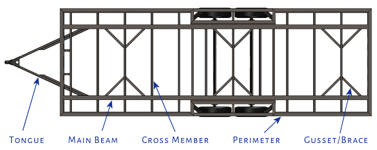 Labeling Beams for Trailer Frame Material Discussion