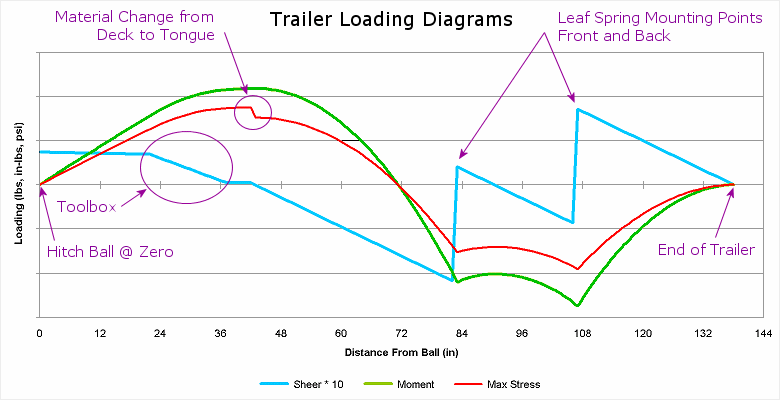 Graphs of how to Calculate Beam Loading