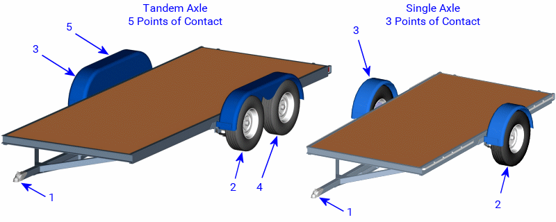 Points of Contact Supporting A Trailer