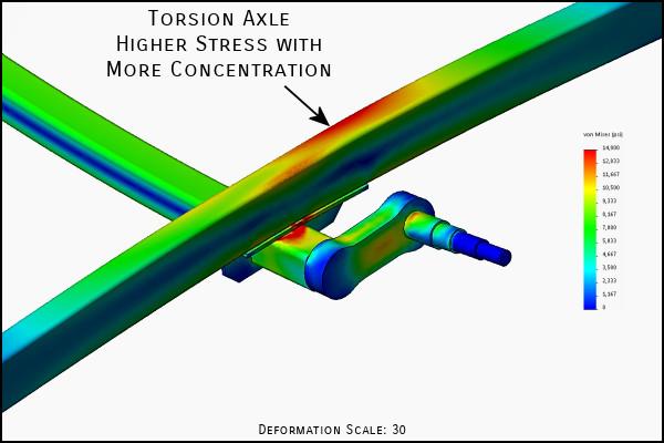 Trailer Torsion Axle FEA