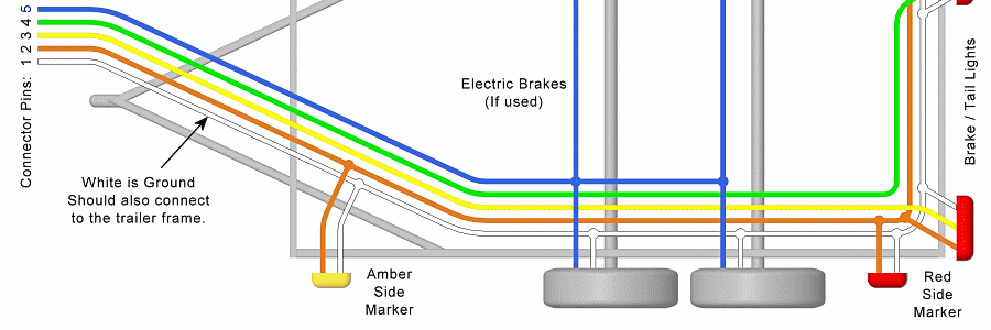 trailer wiring diagram \u2013 lights, brakes, routing, wires 5 Wire Flat Wiring Diagram