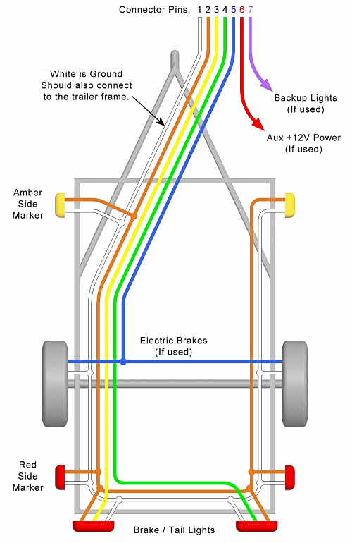 standard 5 pin trailer lights wiring diagram trailer wiring diagram – lights, brakes, routing, wires ...