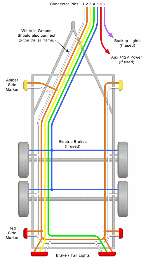 trailer wiring diagram \u2013 lights, brakes, routing, wires \u0026 connectorsthree center marker lights the above trailer wire diagrams