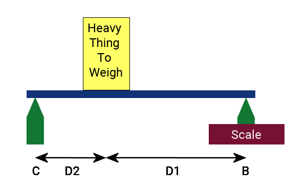 How To Weigh Heavy Things